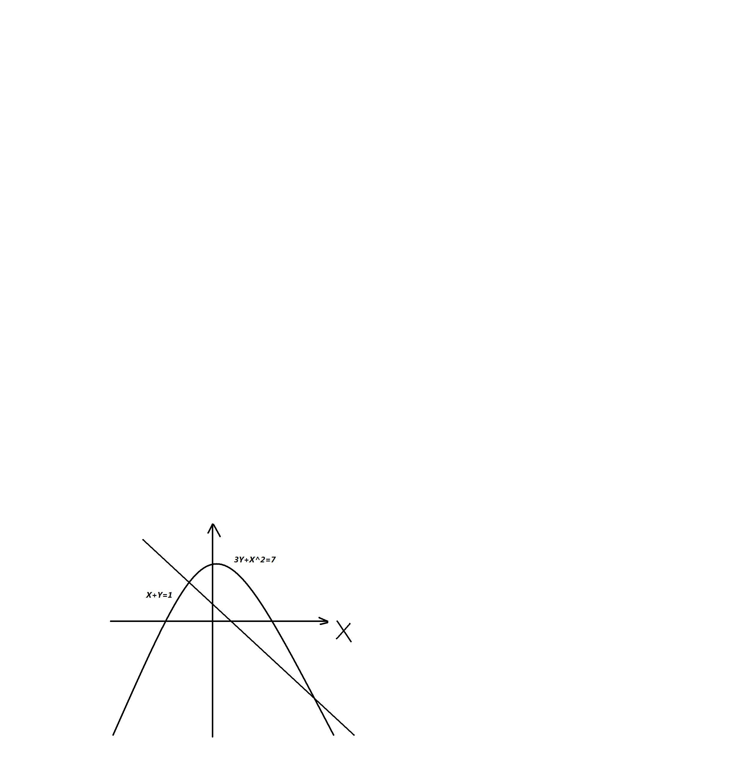 Решите систему ураненийЗy+x^2=7x+y=1используя графики изображённые на рисунке